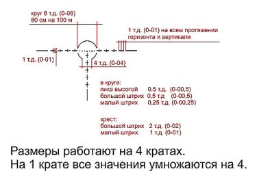 Прицел сменного увеличения НПЗ ПСУ (mil-dot)